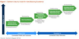 Gartner Manufacturing Maturity Matrix