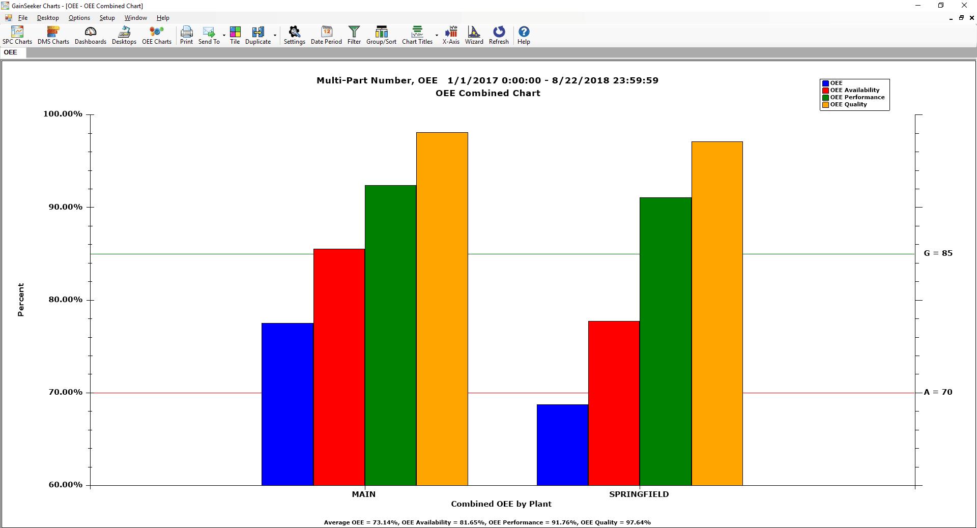 GainSeeker Overall Equipment Effectiveness (OEE) Combined Chart