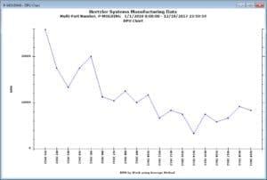 GainSeeker DPU Chart