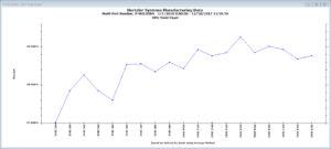 GainSeeker DPU Yield Chart