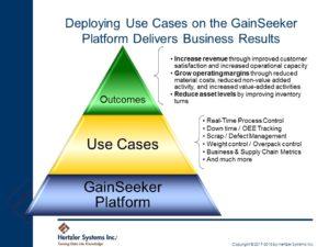 GainSeeker Suite Platform