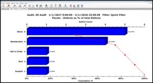 Analyze Audit Data using Pareto Charts and other Charts