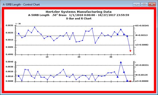 GainSeeker Statistical Process Control (SPC) Control Chart